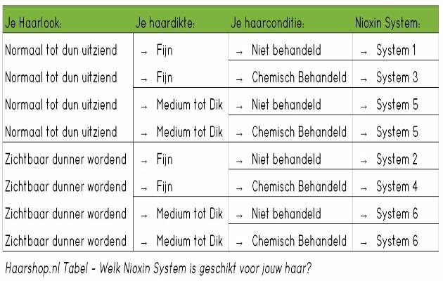 Welk Nioxin System heb ik nodig?